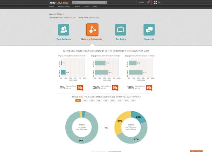 Klout for Business Dashboard