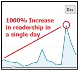 Readership Spike