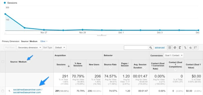 Referral traffic from a single tweet