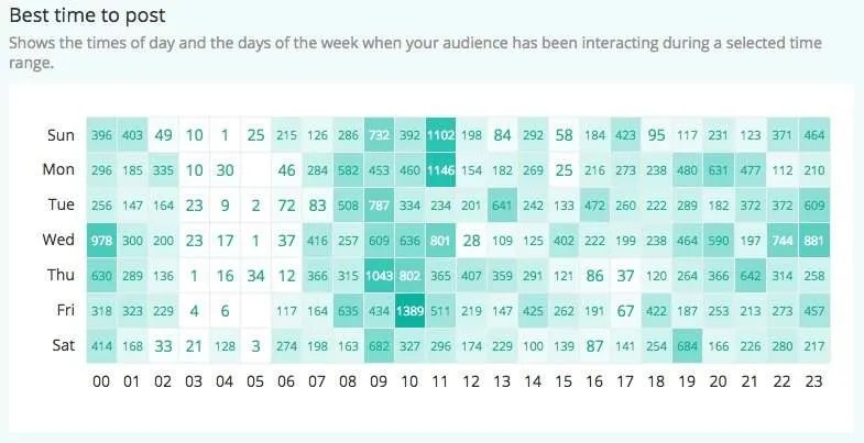 Measure Instagram Effective Posting Times