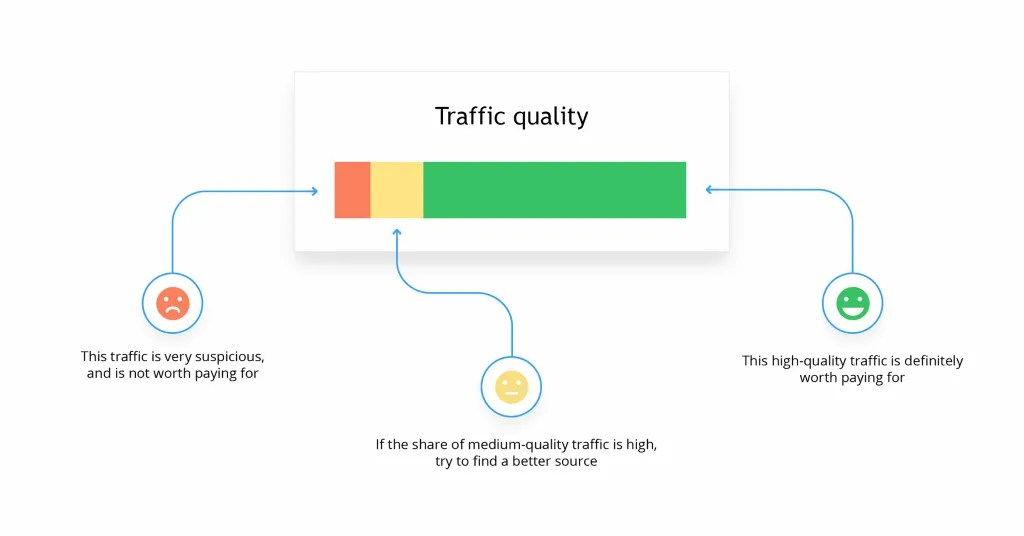 Finteza identifies three different levels of the health of traffic to your site.