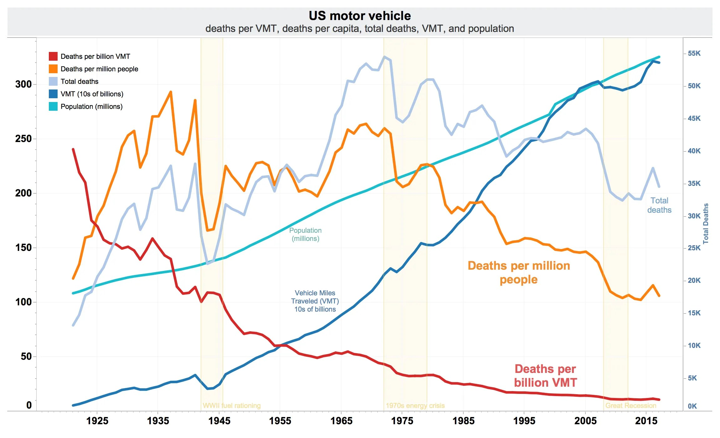 U.S. Traffic Deaths Over Time
