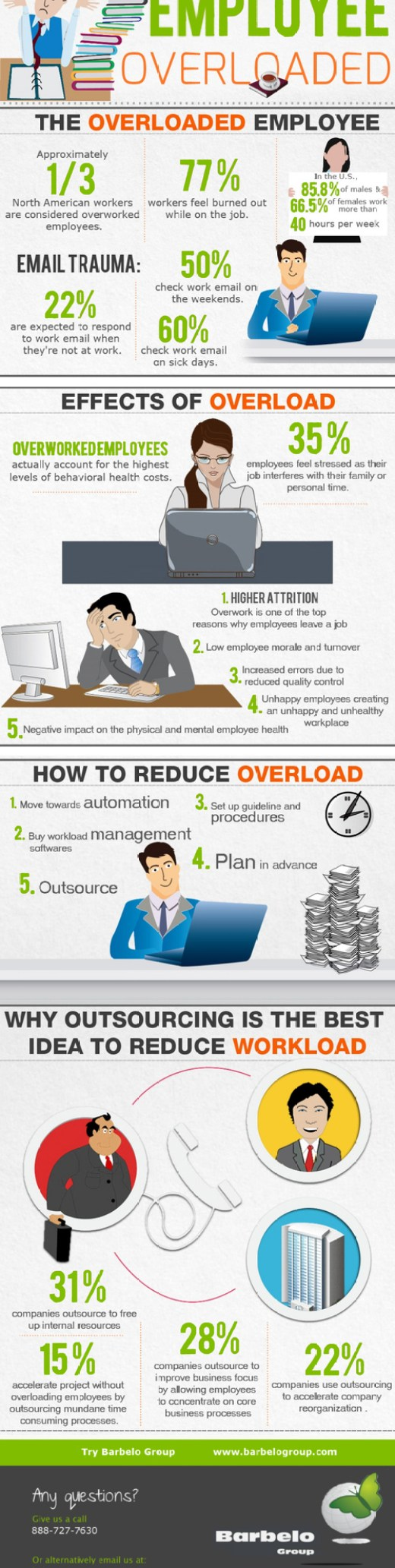"""""""Employee Overloaded"""" How Overworked Employees Can Impact Your Business' Bottom Line via @Barbelo_Group"""