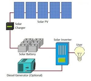 Solar installations  Going offgrid