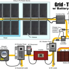 Solar Pv Wiring Diagram Iron Carbon Phase Animation Ac Breaker Panel Step By Guide To Installing A Photovoltaic Systemthe Design Of Normal Grid Tied