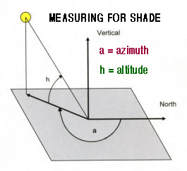 sun diagram elevation vn commodore wiring calculating the s path and solar array orientation page 3 to find out if a tree or other potential obstruction will cast shade over your at some point during year one is altitude
