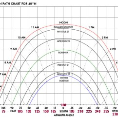 Sun Diagram Elevation 94 Ford Bronco Stereo Wiring Calculating The S Path And Solar Array Orientation Page 3 Step 1 Generate A Sunpath Online For Your Latitude