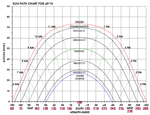 sun diagram elevation 12v switch wiring calculating the s path and solar array orientation page 3 step 1 generate a sunpath online for your latitude