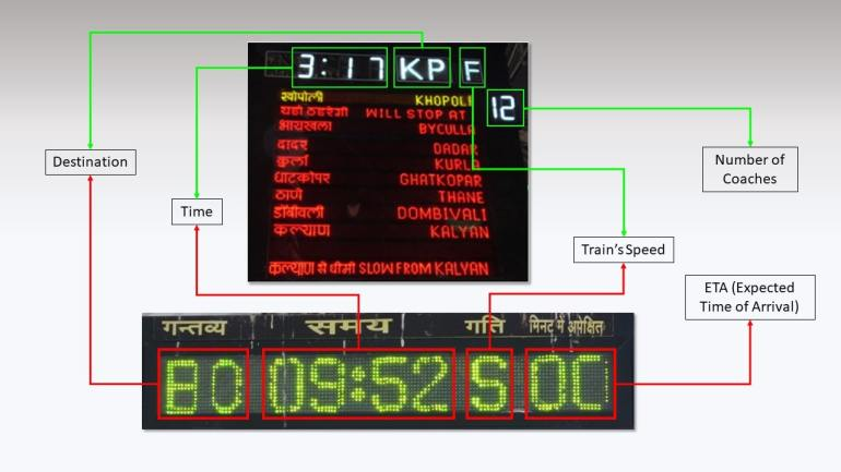How to read Mumbai Local Indicator on Central & Western Line