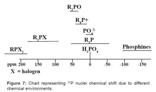 Chart representing 31P nuclei chemical shift due to different chemical environments