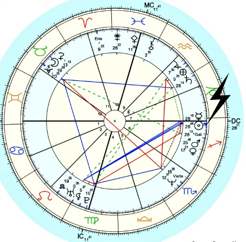 What Is Vertex In Astrology