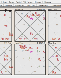 also why vedic astrology predictions are not accurate always rh thespiritualindian