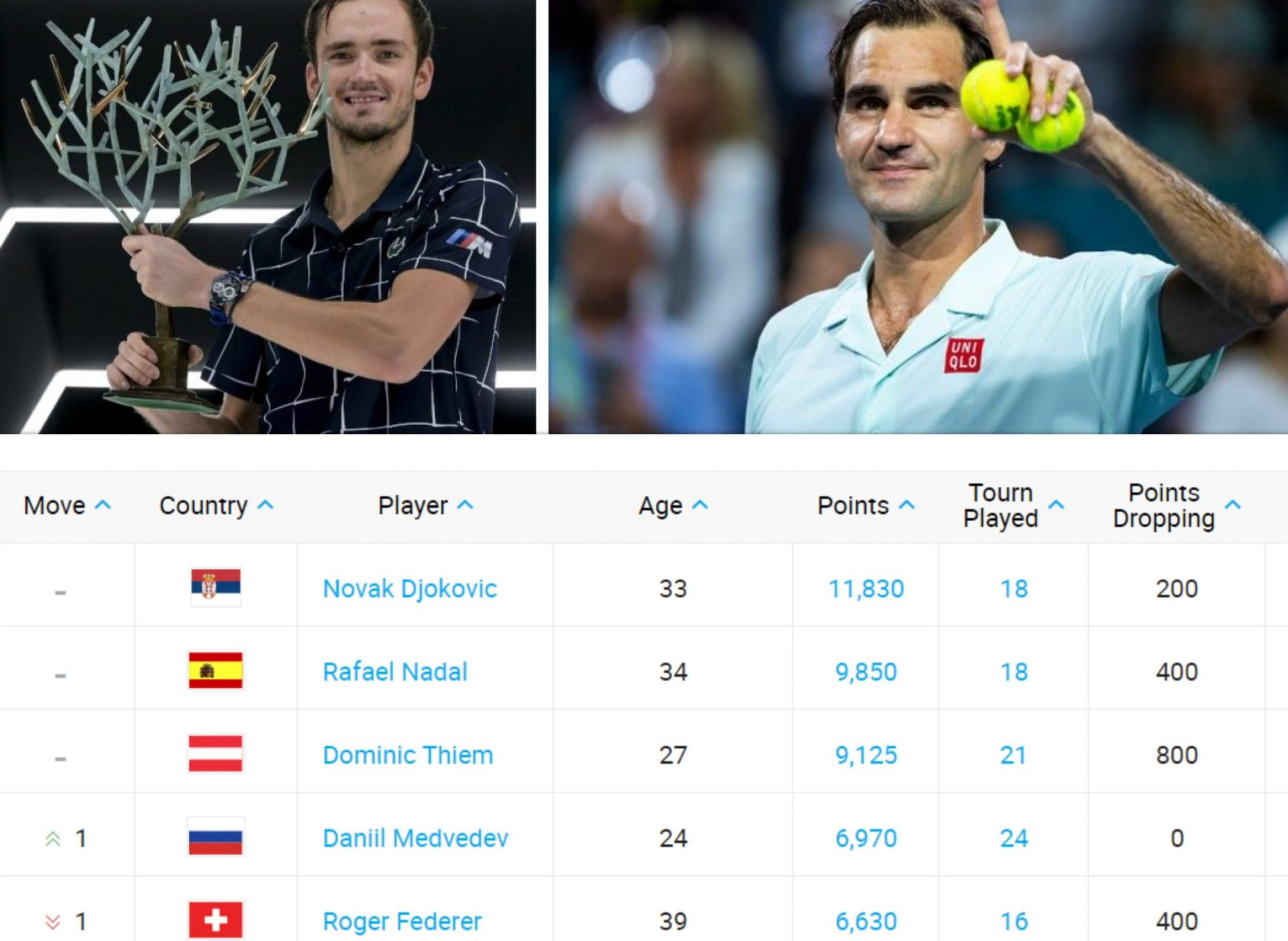 The win and the rise-Daniil Medvedev overtakes Federer in ATP rankings - THE SPORTS ROOM