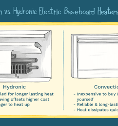 convection vs hydronic electric baseboard heaters illustration [ 1500 x 1000 Pixel ]