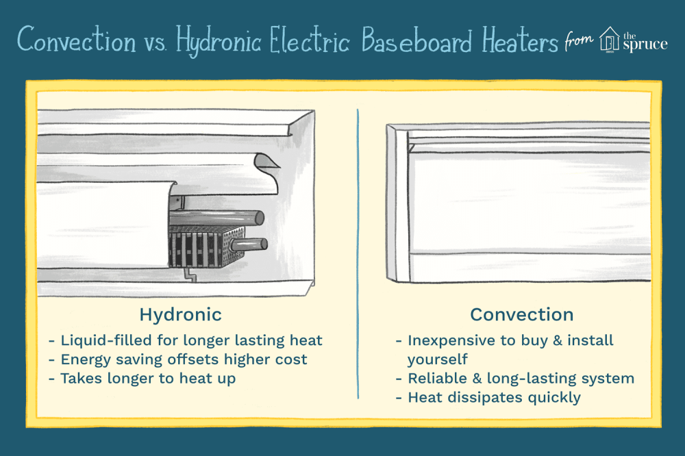 medium resolution of convection vs hydronic electric baseboard heaters illustration