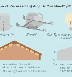what size fixture do you want the common sizes for residential recessed light  [ 1500 x 1000 Pixel ]