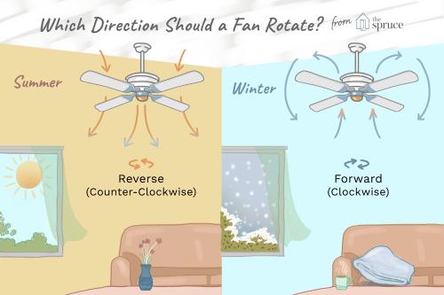 small resolution of ceiling fan direcion