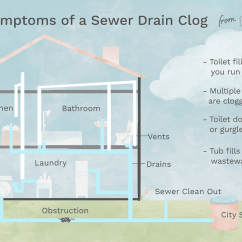 Bathroom Drainage Diagram 2016 Ford F150 Wiring Diagrams Symptoms Of A Sewer Drain Clog