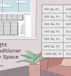 illustration of air conditioner chart for btus and room size [ 3126 x 2084 Pixel ]