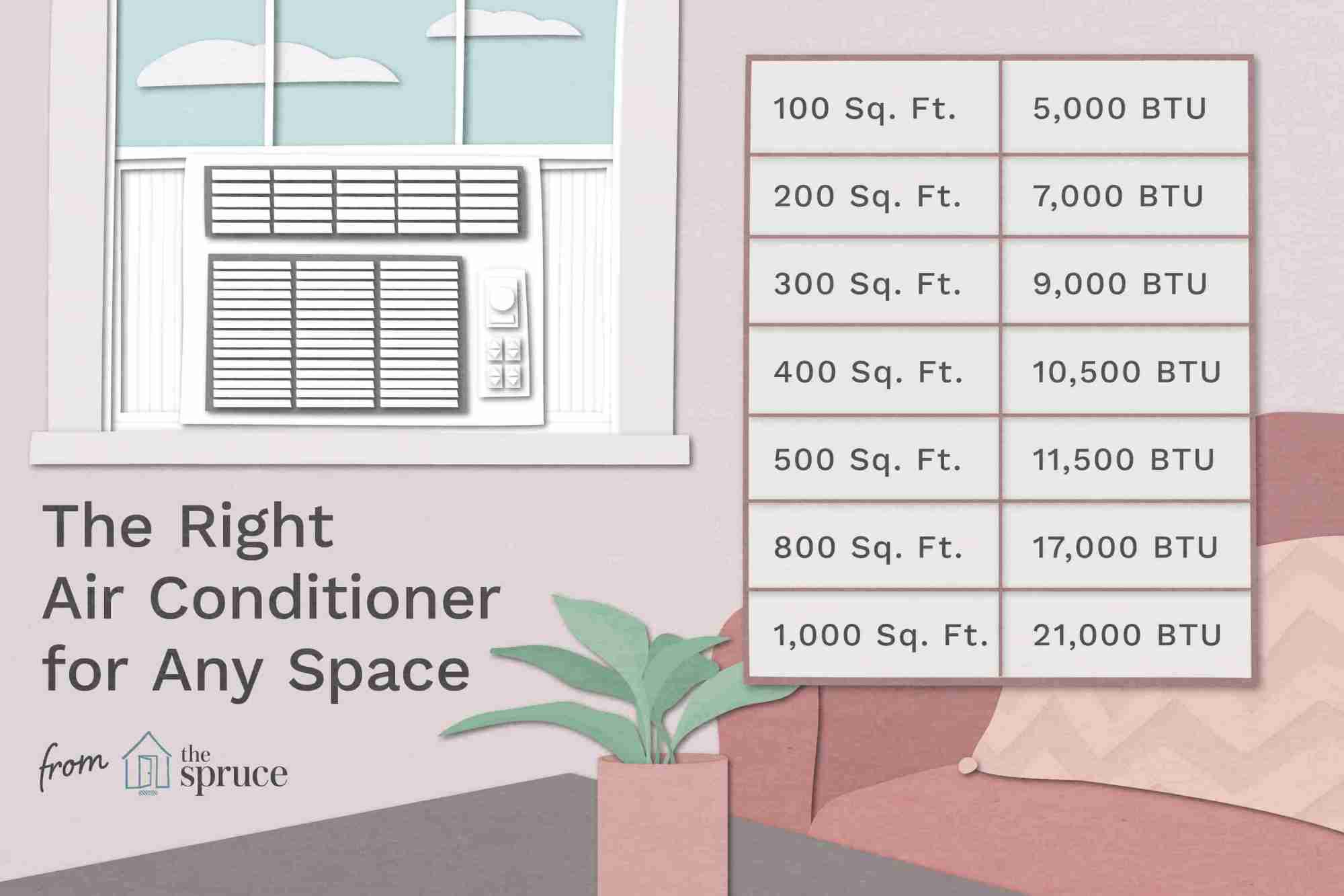 hight resolution of illustration of air conditioner chart for btus and room size