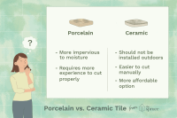 Difference Between Porcelain And Ceramic Tiles