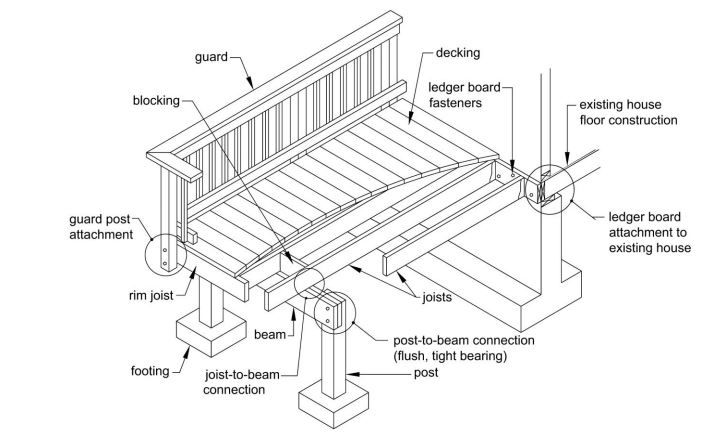 Free and Low-Cost Deck Plans for a DIY Project