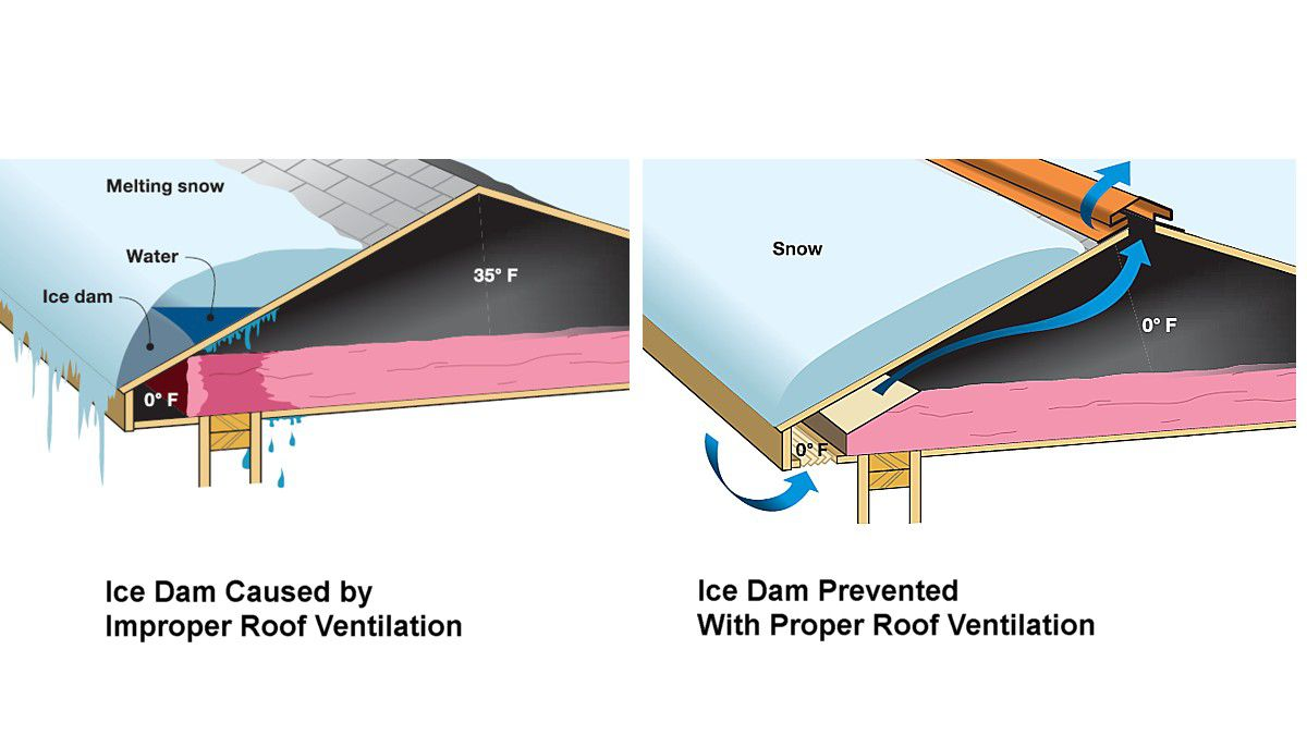 house plumbing diagram ford 2000 tractor wiring improve roof ventilation to prevent ice dams