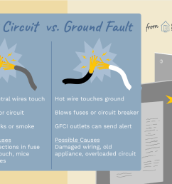 short circuit ground fault difference [ 1500 x 1000 Pixel ]