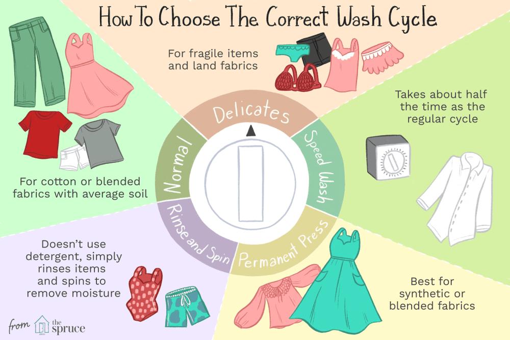 medium resolution of washing machine part diagram medium