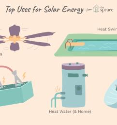 wiring diagram of solar panel up battery load fan [ 1500 x 1000 Pixel ]
