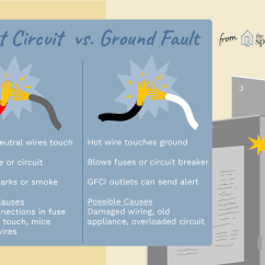Gfci Outlet With Switch Wiring Diagram 2010 Nissan Pathfinder Fuse Short Circuit Vs Ground Fault Difference