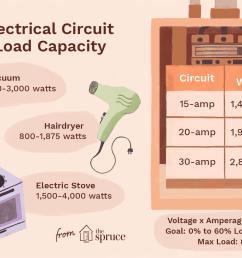elecrtical circuit load capacity [ 1500 x 1000 Pixel ]