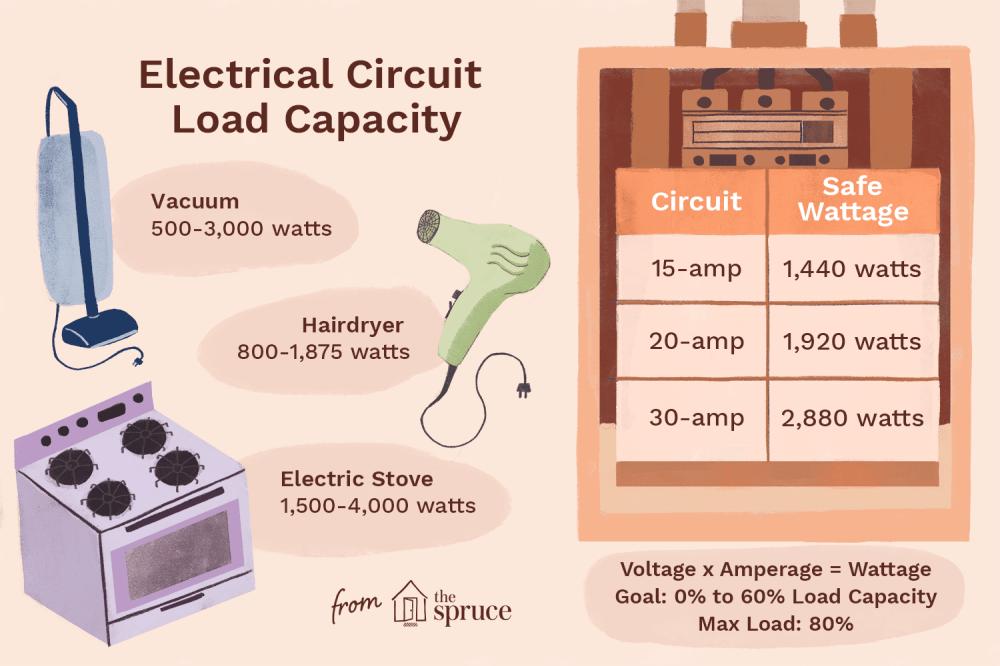 medium resolution of elecrtical circuit load capacity