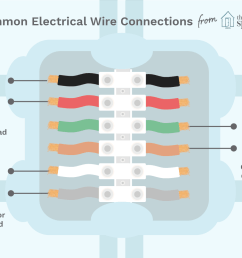 color coding of electric wires [ 1500 x 1000 Pixel ]