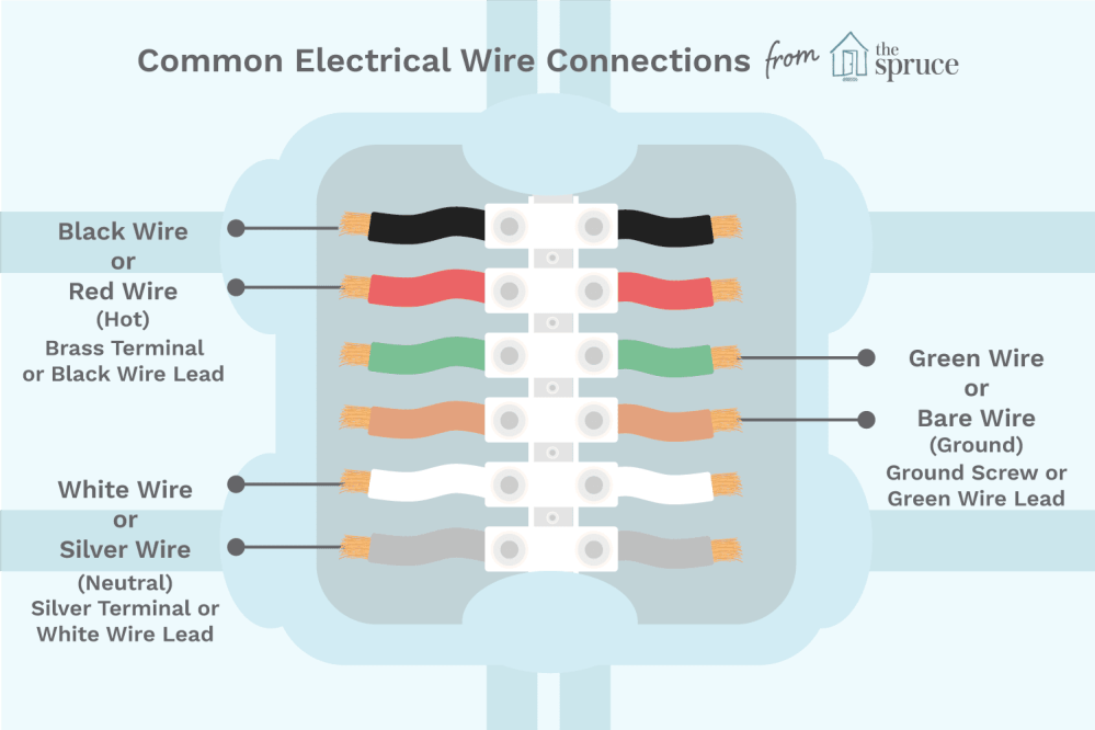 medium resolution of color coding of electric wires