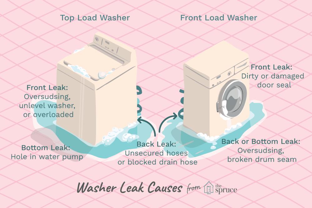 medium resolution of washing machine leaking
