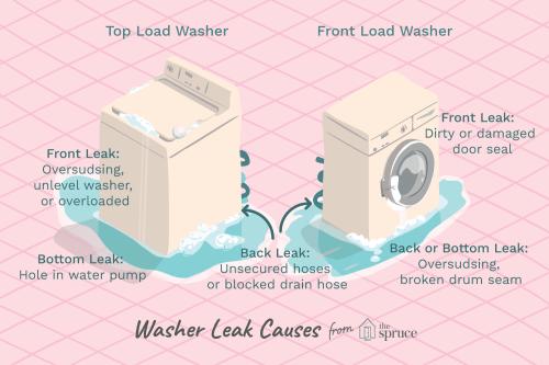 small resolution of washing machine leaking