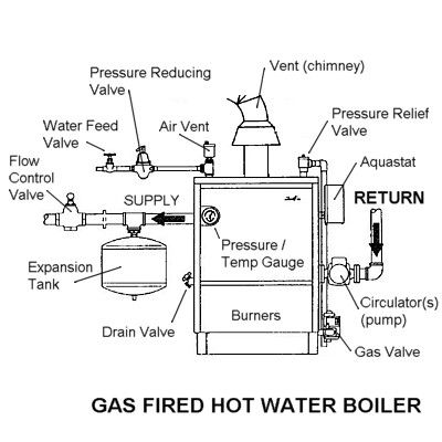 troubleshooting a gasfired hot water boiler