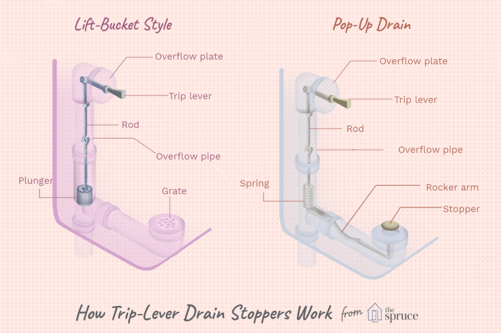 medium resolution of stuck trip lever drain stopper diagram
