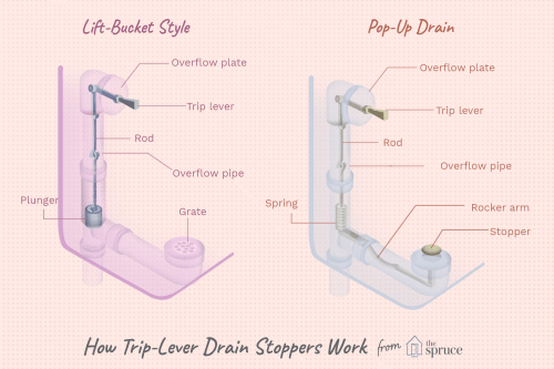 small resolution of stuck trip lever drain stopper diagram