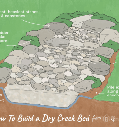 how to build dry creekbeds [ 1500 x 1000 Pixel ]