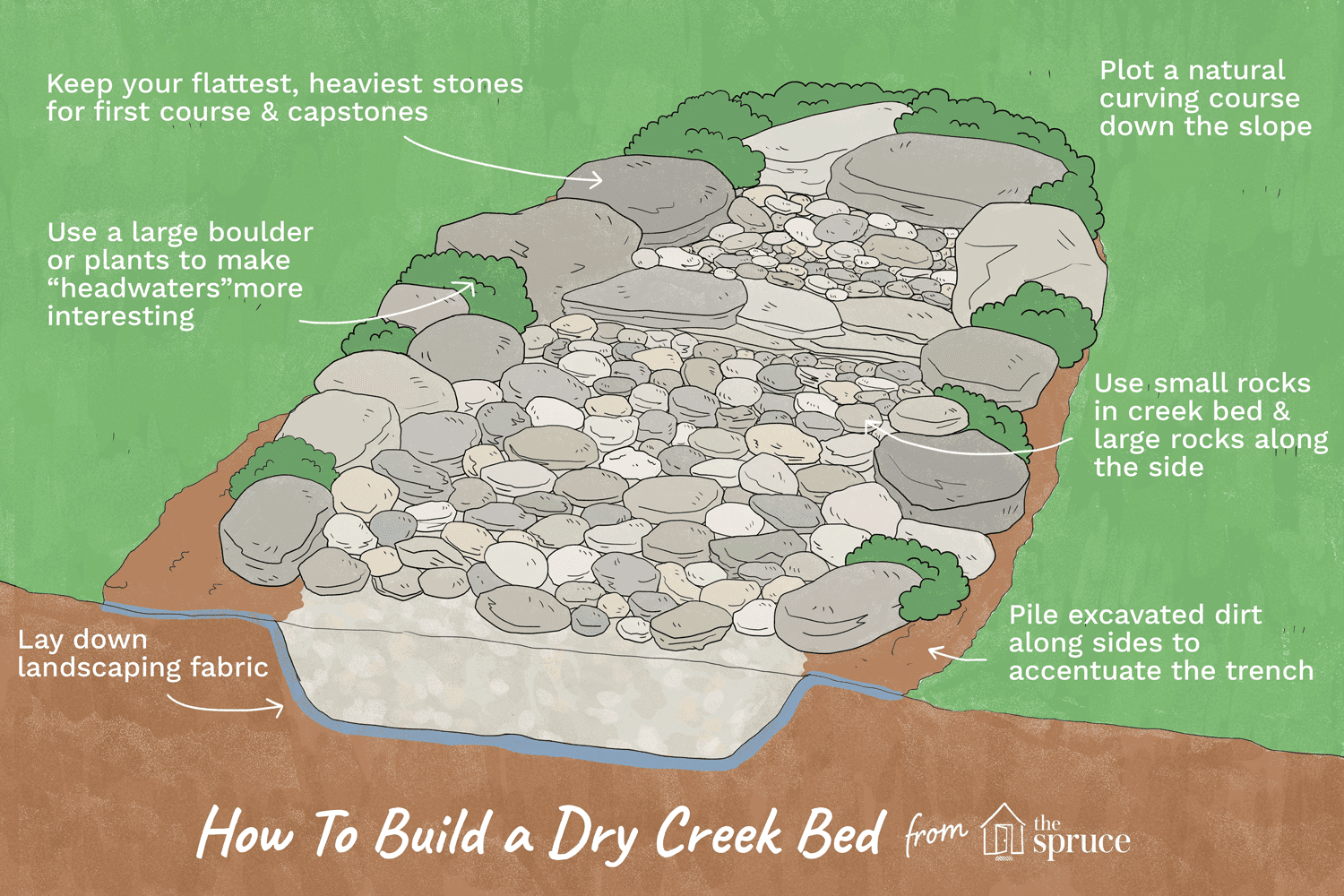 hight resolution of how to build dry creekbeds