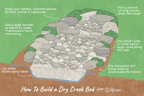 small resolution of how to build dry creekbeds