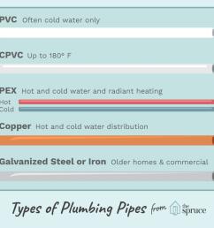 diagram of pex plumbing [ 1333 x 1000 Pixel ]