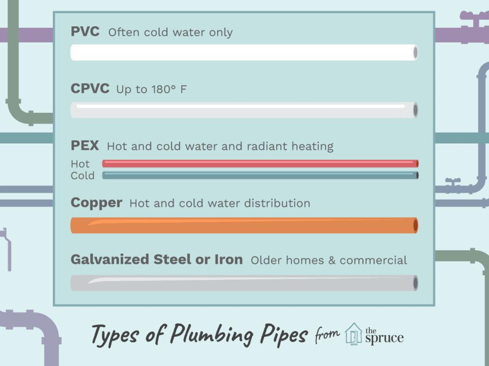 medium resolution of diagram of pex plumbing