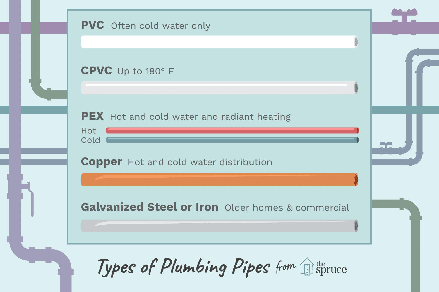 Materials Used In Water Supply Pipes