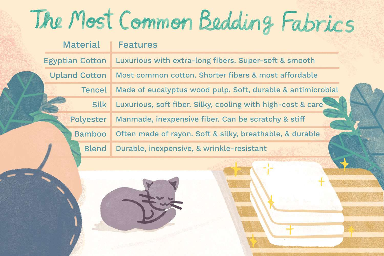Common Fabric Materials Used in Bed Sheets and Bedding