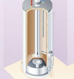 diagram of a water heater tank [ 3583 x 4878 Pixel ]