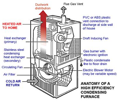 high efficiency condensing furnaces