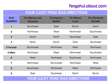 Lucky Feng Shui Directions